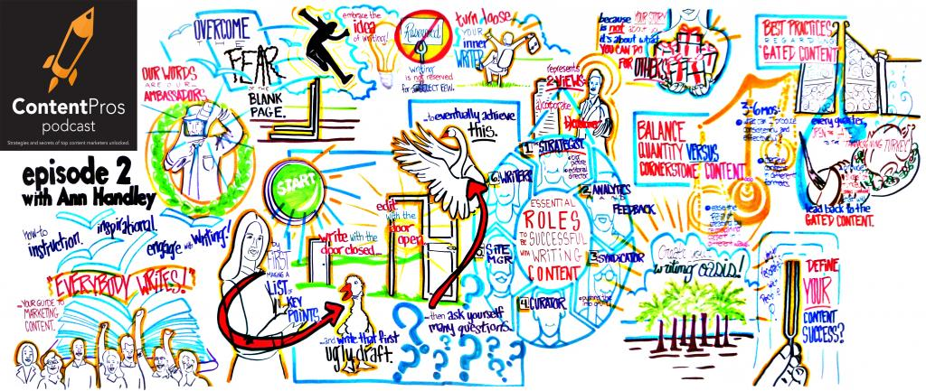 Content Pros with Ann Handley visual notetaking