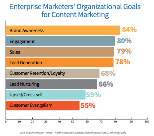 content marketing goals