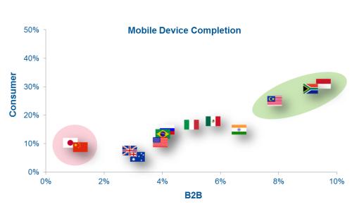 B2B Mobile Data Collection